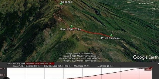 Kejadian Air Deras di Pos 2 Pandean Jalur Pendakian Selo